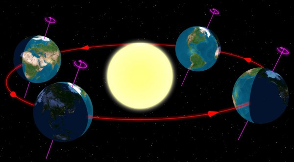 Image credit: wikimedia commons user Tauʻolunga, released into the public domain, of the Earth in orbit around the Sun, with its rotational axis shown.