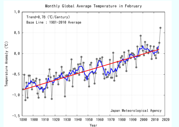 Image credit: Japan Meteorological Association (JMA), of the monthly average temperatures in February, going back as far as temperature records do. Via the Sydney Morning Herald at http://www.smh.com.au/environment/climate-change/true-shocker-spike-in-global-temperatures-stuns-scientists-20160313-gni10t.html?utm_content=bufferbc37d&utm_medium=social&utm_source=twitter.com&utm_campaign=buffer#ixzz42sKWaHbp.