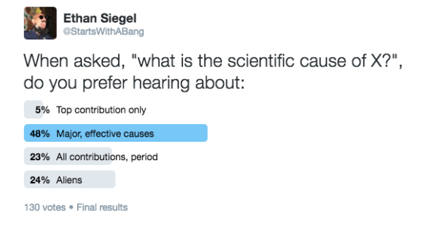 Image credit: the results of our (Twitter) poll, via https://twitter.com/StartsWithABang/status/718899859047079936.