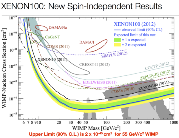 Image credit: Xenon-100 Collaboration (2012), via http://arxiv.org/abs/1207.5988. The lowest curve rules out WIMP (weakly interacting massive particle) cross-sections and dark matter masses for anything located above it.
