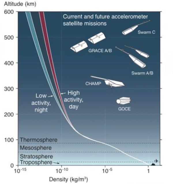 Image credit: E. Doornbos, TU Delft, of how atmospheric density changes with altitude. Note that the density does NOT drop to zero, even past the definition of where space begins.