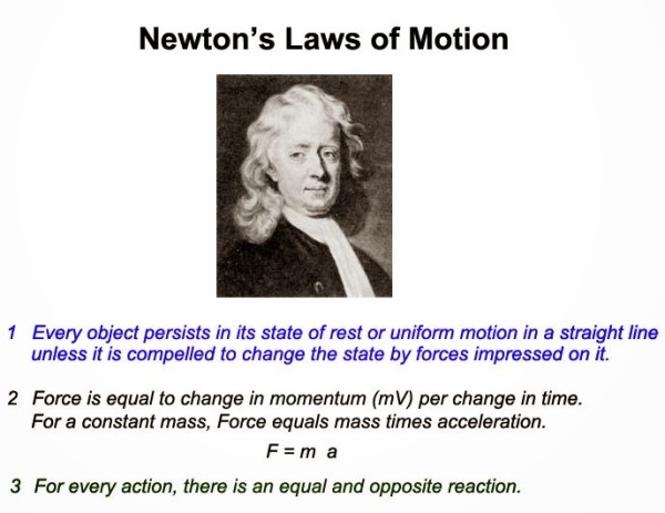 Image credit: © Copyright 2016 ME - Mechanical Engineering, via http://me-mechanicalengineering.com/newtons-laws-of-motion/.