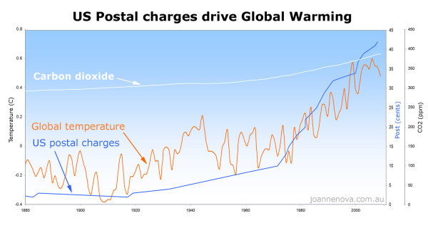 Image credit: Jonathan DuHamel, via https://wryheat.wordpress.com/2014/11/15/national-climate-assessment-lacks-physical-evidence/.
