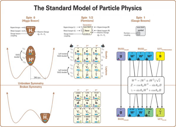 The Standard Model of particle physics. There must be more to nature than this. Image credit: Wikimedia Commons user Latham Boyle, under c.c.a.-by-s.a.-4.0.