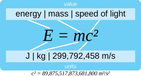 Mass-energy conversion, with values. Image credit: Wikimedia Commons user JTBarnabas.