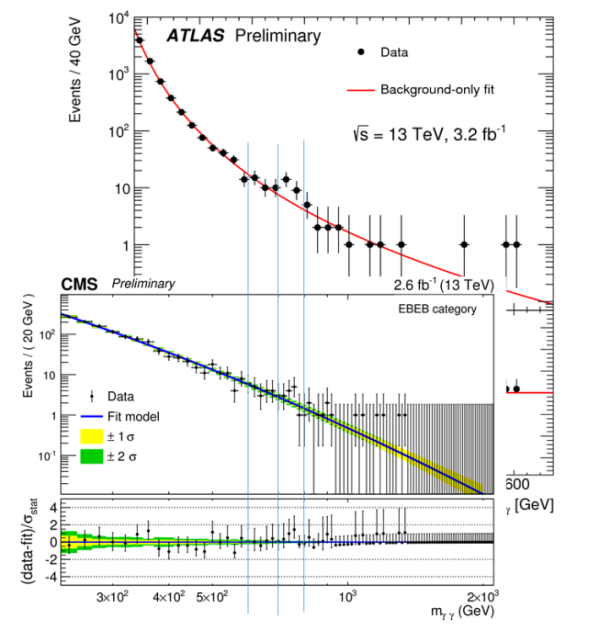 The ATLAS and CMS diphoton bumps, displayed together, clearly correlating at ~750 GeV. Image credit: CERN, CMS/ATLAS collaborations, image generated by Matt Strassler at https://profmattstrassler.com/2015/12/16/is-this-the-beginning-of-the-end-of-the-standard-model/.
