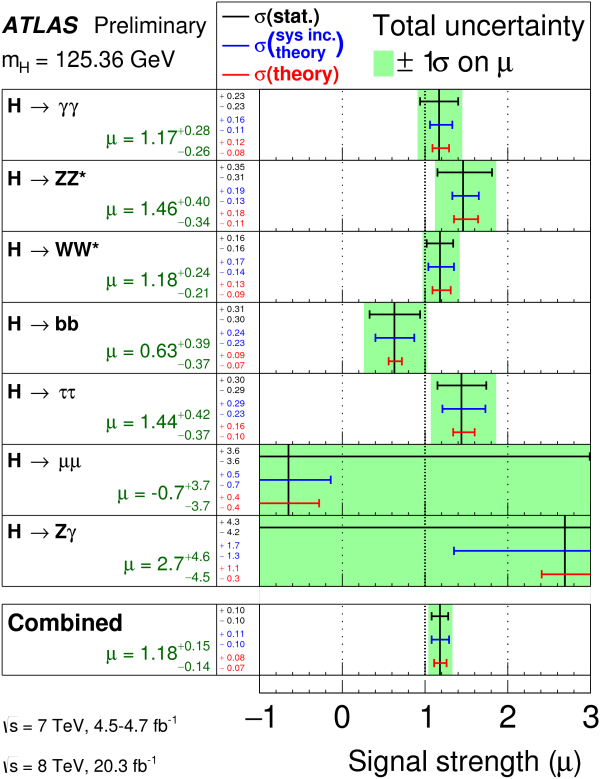 Image credit: The ATLAS collaboration, 2015, of the various decay channels of the Higgs. The parameter mu = 1 corresponds to a Standard Model Higgs only. Via https://atlas.web.cern.ch/Atlas/GROUPS/PHYSICS/CONFNOTES/ATLAS-CONF-2015-007/.