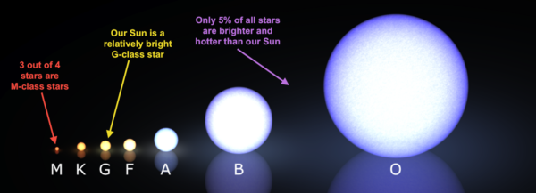 Different colors, masses and sizes of main-sequence stars. Image credit: Morgan-Keenan-Kellman spectral classification, by wikipedia user Kieff; annotations by E. Siegel.