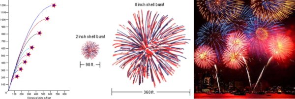 The altitude, size, and display of different fireworks. Images credit: Oracle Thinkquest (2011); the site was discontinued in 2013 via https://gitso-outage.oracle.com/thinkquest.