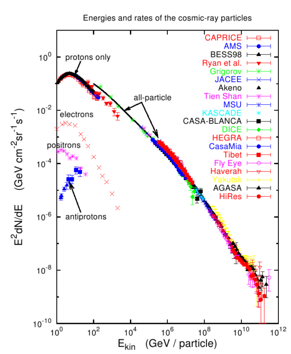 The spectrum of cosmic rays. Image credit: Hillas 2006, preprint arXiv:astro-ph/0607109 v2, via University of Hamburg.