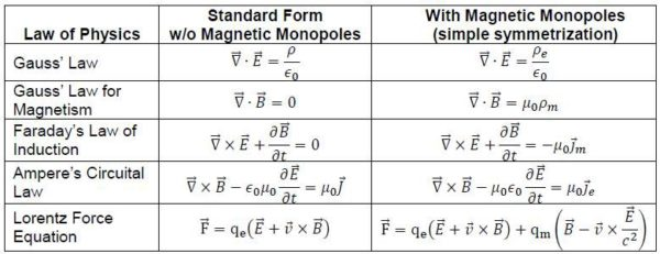 The electric/magnetic symmetric version of Maxwell's equations, where both electric and magnetic sources (and currents) exist. Image credit: Ed Murdock.