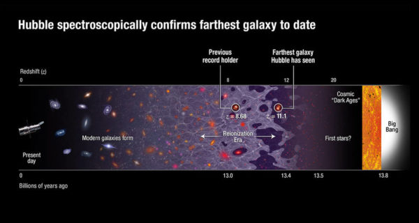 Hubble spectroscopically confirms farthest galaxy to date, at a redshift of 11.1. Image credits: NASA, ESA, and A. Feild (STScI).