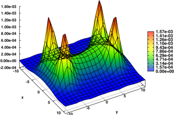 Colour flux tubes produced by a configuration of four static quark-and-antiquark charges, representing calculations done in lattice QCD. Image credit: Wikimedia Commons user Pedro.bicudo, under a c.c.a.-s.a.-4.0 license.