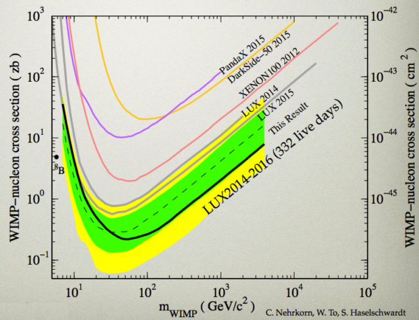 The exclusion bounds on dark matter-neutron scattering released today, July 21, 2016, by the LUX collaboration. Image credit: C. Nehrkorn, W. To, S. Haselschwardt, retrieved from A. Manalaysay's talk.