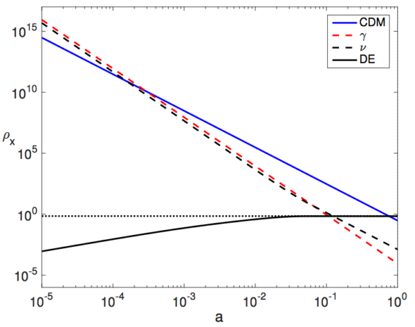 An illustration of how the radiation (red), neutrino (dashed), matter (blue), and dark energy (dotted) densities change over time. In this new model, dark energy would be replaced by the solid black curve, which is heretofore indistinguishable, observationally, from the dark energy we presume. Image credit: Figure 1 from F. Simpson et al. (2016), via https://arxiv.org/abs/1607.02515.