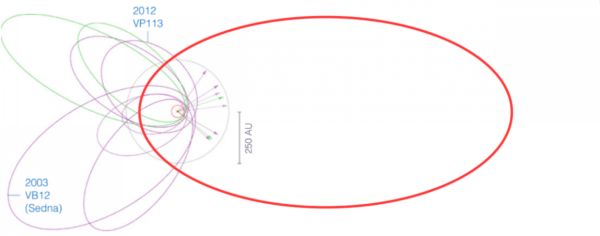 The orbits of the known Sednoids, along with the proposed Planet Nine. Image credit: K. Batygin and M. E. Brown Astronom. J. 151, 22 (2016), with modifications/additions by E. Siegel.