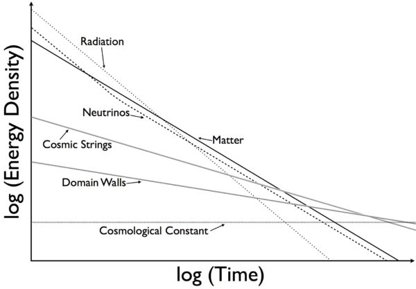 Evolution of different components of the Universe over time. Image credit: E. Siegel, from Beyond The Galaxy.