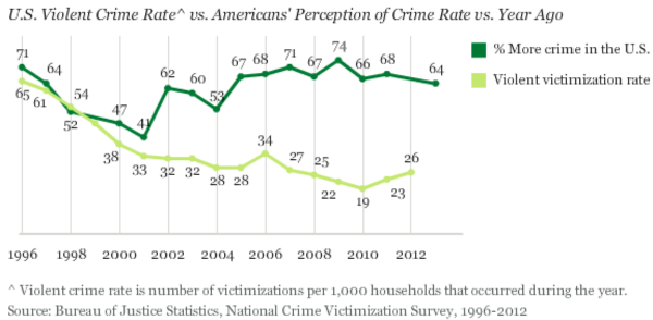 Public perception of whether crime rates are up as compared to one year ago (top line) vs. the actual crime victimization rate (bottom line). Image credit: Gallup's annual Crime survey, conducted Oct. 3-6, 2013.