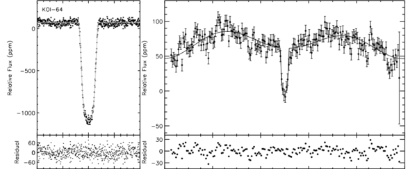 The main transit (L) and the detection of the exoplanet dipping behind the parent star (R) of the Kepler exoplanet KOI-64. Image credit: Lisa J. Esteves, Ernst J. W. De Mooij and Ray Jayawardhana, via http://arxiv.org/abs/1305.3271.
