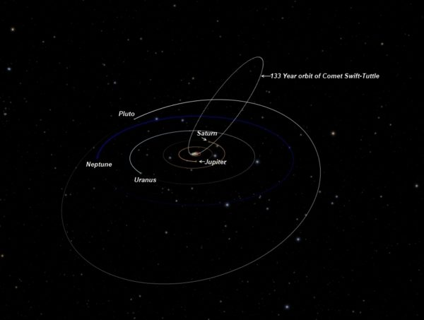 The orbital path of Comet Swift-Tuttle, which passes perilously close to crossing Earth's actual path around the Sun. Image credit: Howard of Teaching Stars, via http://www.teachingstars.com/2012/08/08/the-2012-perseid-meteor-shower/orbital-path-of-swift-tuttle-outer-solar-system_crop-2/.