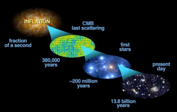 The hot Big Bang resulted from the end of cosmological inflation. But that still required the existence of space, time, and a large zero-point energy. Where did all of *that* come from? Image credit: Bock et al. (2006, astro-ph/0604101); modifications by E. Siegel.