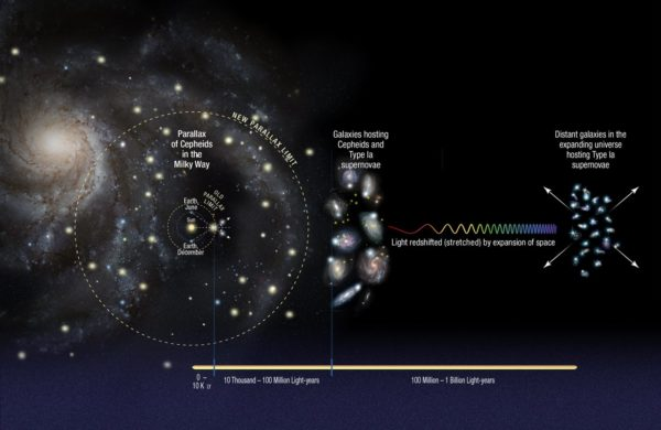 "The construction of the cosmic distance ladder involves going from our Solar System to the stars to nearby galaxies to distant ones. Each ""step"" carries along its own uncertainties. Image credit: NASA,ESA, A. Feild (STScI), and A. Riess (STScI/JHU)."