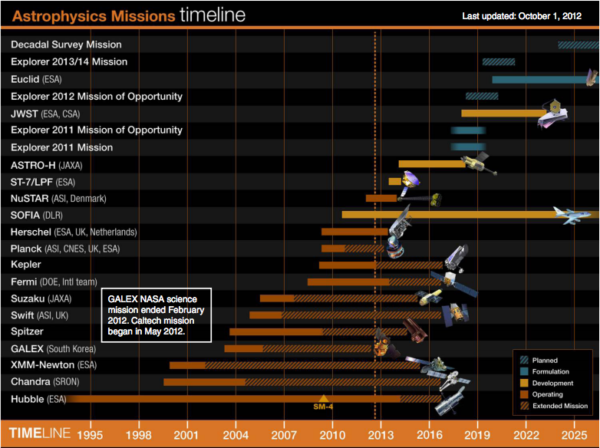 The Astrophysics mission timeline from NASA's astrophysics implementation plan, 2013. Note how the Decadal mission -- which was not yet chosen as of October 2012 but is now WFIRST -- still has 2024 as its launch date. Image credit: NASA.
