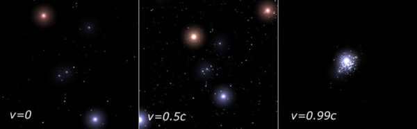A relativistic journey toward the constellation of Orion. Image credit: Alexis Brandeker, via http://math.ucr.edu/home/baez/physics/Relativity/SR/Spaceship/spaceship.html. StarStrider, a relativistic 3D planetarium program by FMJ-Software, was used to produce the Orion illustrations.