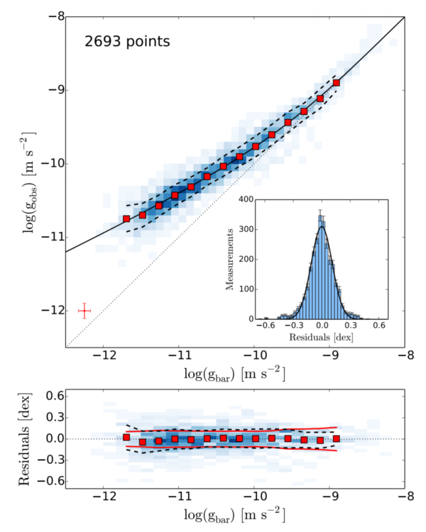 he correlation between gravitational acceleration (y-axis) and the normal, baryonic matter (x-axis) visible in an assembly of 153 galaxies. The blue points show each individual galaxy, while the red show binned data. Image credit: The Radial Acceleration Relation in Rotationally Supported Galaxies, Stacy McGaugh, Federico Lelli and Jim Schombert, 2016. From https://arxiv.org/pdf/1609.05917v1.pdf.