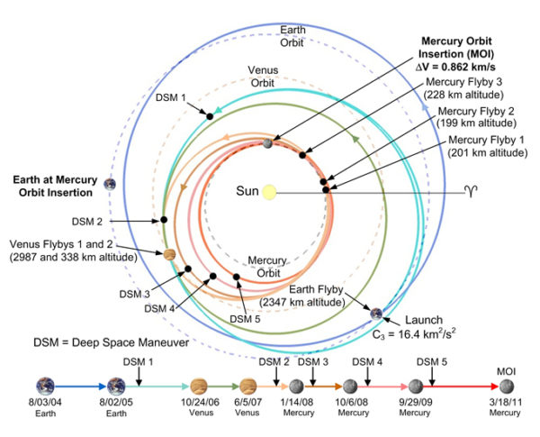 NASA's flight path for the Messenger probe, which wound up in a successful, stable orbit around Mercury after a number of gravity assists. Image credit: NASA / JHUAPL, via http://messenger.jhuapl.edu/About/Mission-Design.html.