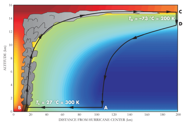 A hurricane as a heat engine, with colors representing constant entropy. Image credit: Kerry Emanuel, Physics World, 2006.