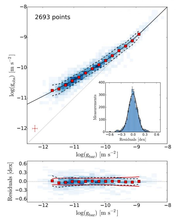 The correlation between gravitational acceleration (y-axis) and the normal, baryonic matter (x-axis) visible in an assembly of 153 galaxies. The blue points show each individual galaxy, while the red show binned data. Image credit: The Radial Acceleration Relation in Rotationally Supported Galaxies, Stacy McGaugh, Federico Lelli and Jim Schombert, 2016. From https://arxiv.org/pdf/1609.05917v1.pdf.