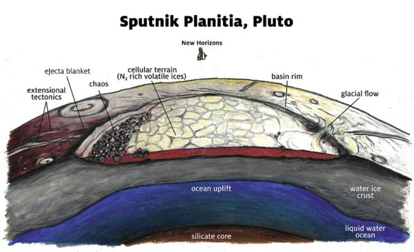 The geological features and scientific data observed and taken by New Horizons indicate a subsurface ocean beneath Pluto's surface, encircling the entire planet. Illustration credit: James Keane.