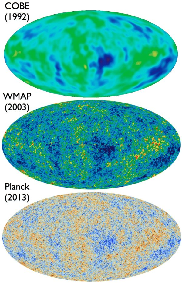 COBE, the first CMB satellite, measured fluctuations to scales of 7º only. WMAP was able to measure resolutions down to 0.3° in five different frequency bands, with Planck measuring all the way down to just 5 arcminutes (0.08°) in nine different frequency bands in total. Images credit: NASA/COBE/DMR; NASA/WMAP science team; ESA and the Planck collaboration.