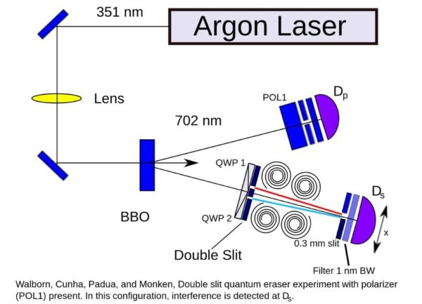 A quantum eraser experiment setup, where two entangled particles are separated and measured. No alterations of one particle at its destination affect the outcome of the other. Image credit: Wikimedia Commons user Patrick Edwin Moran, under c.c.a.-s.a.-3.0.