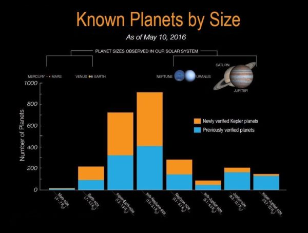 The numbers of planets discovered by Kepler sorted by their size distribution, as of May 2016, when the largest haul of new exoplanets was released. Super-Earth/mini-Neptune worlds are by far the most common. Image credit: NASA Ames / W. Stenzel.