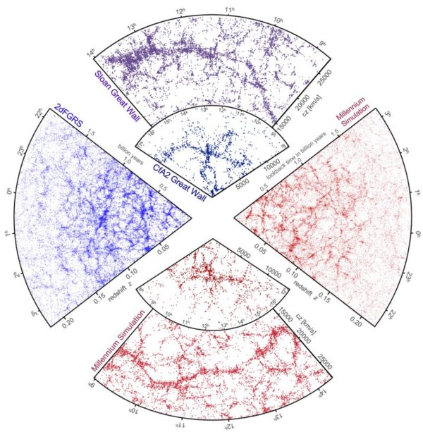 Both simulations (red) and galaxy surveys (blue/purple) display the same large-scale clustering patterns. Image credit: Gerard Lemson & the Virgo Consortium, via http://www.mpa-garching.mpg.de/millennium/.