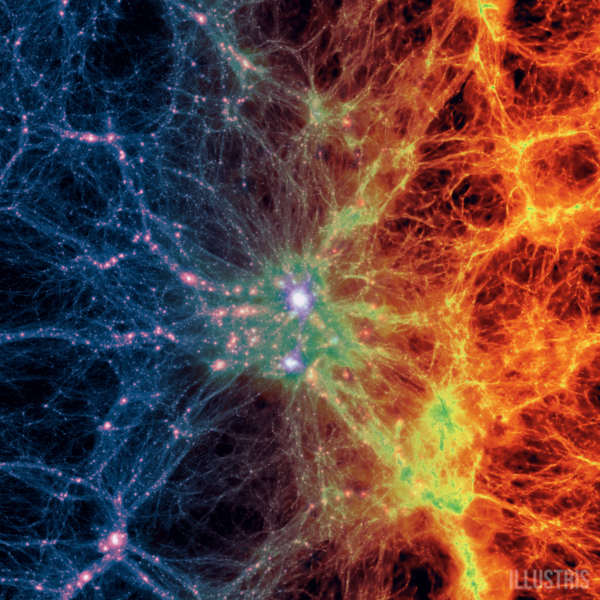 Large scale projection through the Illustris volume at z=0, centered on the most massive cluster, 15 Mpc/h deep. Shows dark matter density (left) transitioning to gas density (right). The large-scale structure of the Universe cannot be explained without dark matter. Image credit: Illustris Collaboration / Illustris Simulation, via http://www.illustris-project.org/media/.