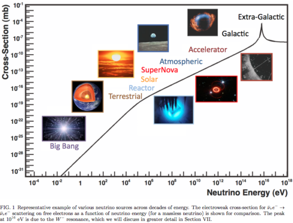 The neutrino cross section with electrons/positrons. Image credit: J.A. Formaggio and G.P. Zeller, via https://arxiv.org/abs/1305.7513.