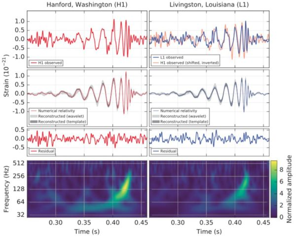 The signal from LIGO of the first robust detection of gravitational waves. Image credit: Observation of Gravitational Waves from a Binary Black Hole Merger B. P. Abbott et al., (LIGO Scientific Collaboration and Virgo Collaboration), Physical Review Letters 116, 061102 (2016).