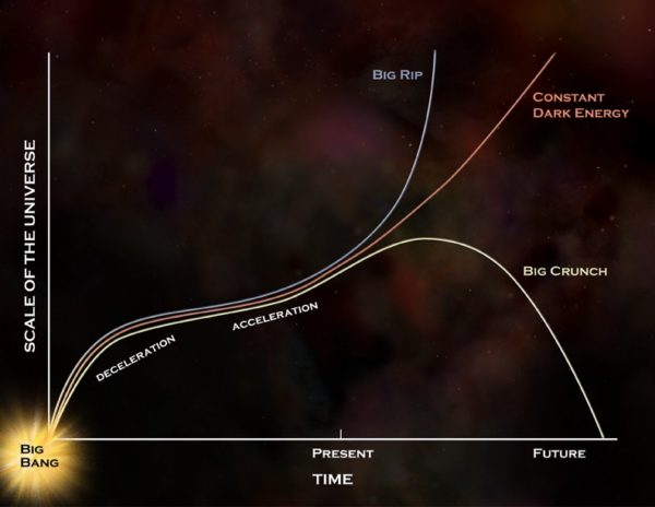 The far distant fates of the Universe offer a number of possibilities, but if dark energy is truly a constant, as the data indicates, it will continue to follow the red curve. Image credit: NASA / GSFC.