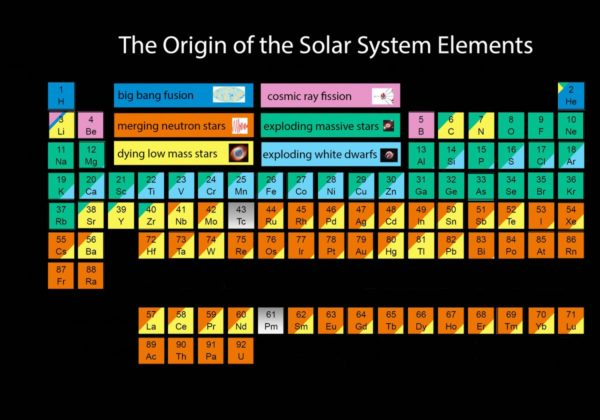A new periodic table of the elements, as presented by a member of the SDSS team.