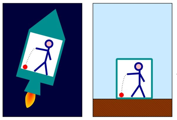The identical behavior of a ball falling to the floor in an accelerated rocket (left) and on Earth (right) is a demonstration of Einstein's equivalence principle. Image credit: Wikimedia Commons user Markus Poessel, retouched by Pbroks13.
