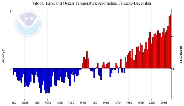 At an average warming rate of 0.07º C per decade, the Earth's temperature has not only increased, but continues to increase without any relief in sight. Image credit: NOAA National Centers for Environmental information, Climate at a Glance: Global Time Series, published January 2017, retrieved on January 18, 2017 from http://www.ncdc.noaa.gov/cag/.