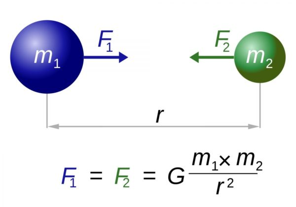 Newton's law of Universal Gravitation has been superseded by Einstein's general relativity, but both theories still rely on the gravitational constant, G. Image credit: Wikimedia commons user Dennis Nilsson.