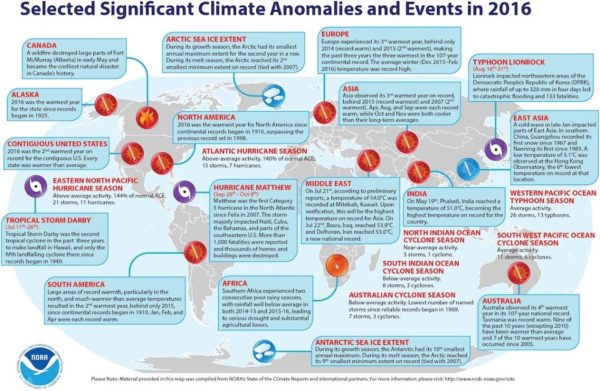 The effects of climate change and global warming are apparent all over the globe. Image credit: NOAA, retrieved from http://www.noaa.gov/stories/2016-marks-three-consecutive-years-of-record-warmth-for-globe.