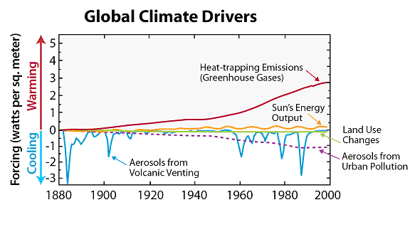 Heat-trapping emissions (greenhouse gases) far outweigh the effects of other drivers acting on Earth's climate. Source: Hansen et al. 2005, Figure adapted by Union of Concerned Scientists.