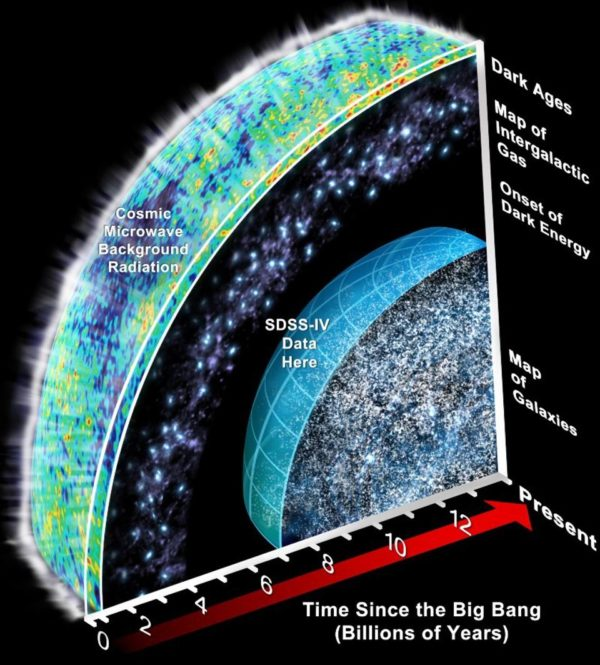 The history of the Universe, as far back as we can see using a variety of tools and telescopes. Image credit: Sloan Digital Sky Survey (SDSS), including the current depth of the survey.