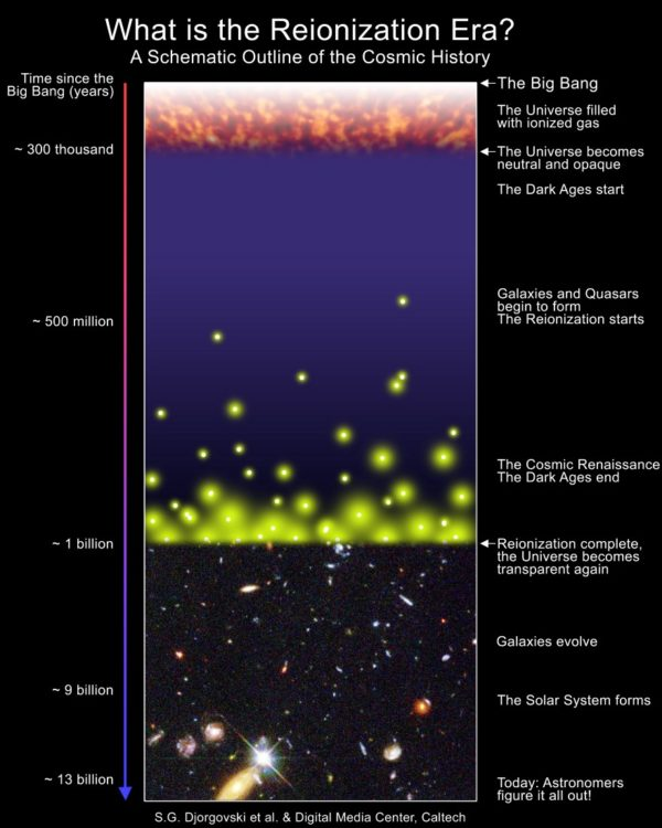 Schematic diagram of the Universe's history, highlighting reionization. Before stars or galaxies formed, the Universe was full of light-blocking, neutral atoms. While most of the Universe doesn't become reionized until 550 million years afterwards, a few fortunate regions are mostly reionized at earlier times. Image credit: S. G. Djorgovski et al., Caltech Digital Media Center.