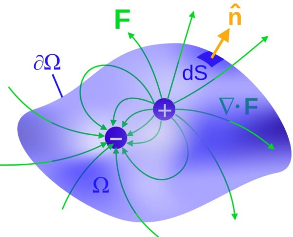 Dipoles are most common in electromagnetism, where we think of negative as attractive and positive as repulsive. If you thought of this gravitationally, negative would be 'extra mass' and therefore attractive, while positive would be 'less mass' and therefore, relative to everything else, repulsive. Image credit: Wikimedia Commons user Maschen.
